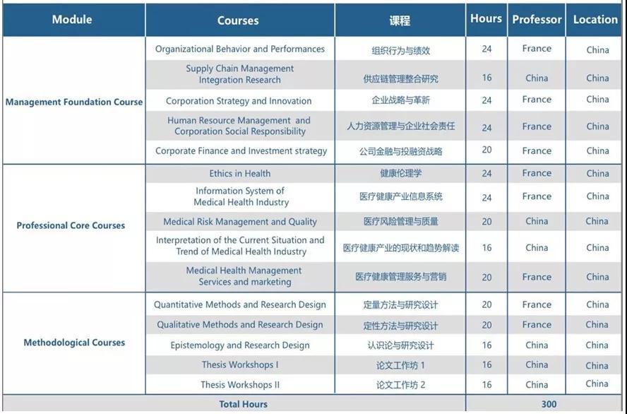 蒙彼利埃大学医疗健康管理博士课程设置